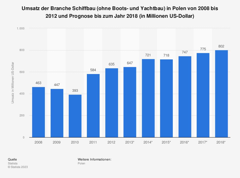 Statistik: Umsatz der Branche Schiffbau (ohne Boots- und Yachtbau) in Polen von 2008 bis 2012 und Prognose bis zum Jahr 2018 (in Millionen US-Dollar) | Statista