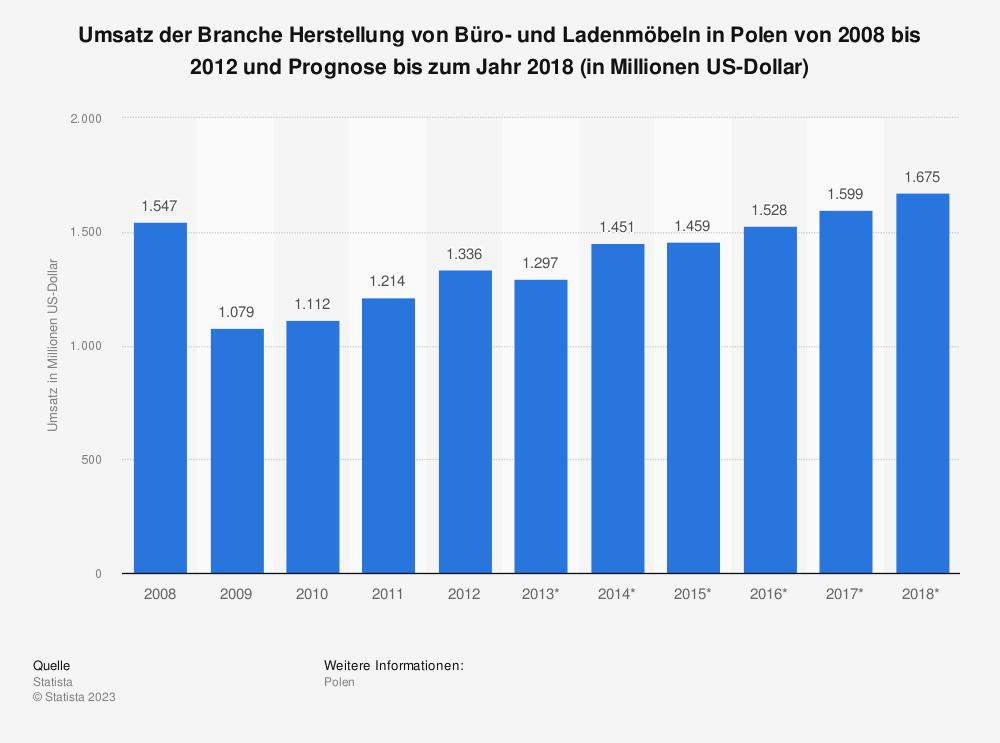Statistik: Umsatz der Branche Herstellung von Büro- und Ladenmöbeln in Polen von 2008 bis 2012 und Prognose bis zum Jahr 2018 (in Millionen US-Dollar) | Statista