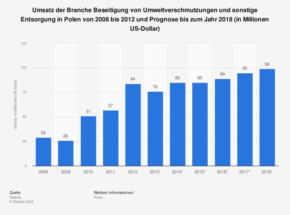 Statistik: Umsatz der Branche Beseitigung von Umweltverschmutzungen und sonstige Entsorgung in Polen von 2008 bis 2012 und Prognose bis zum Jahr 2018 (in Millionen US-Dollar) | Statista