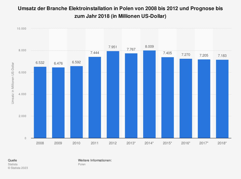 Statistik: Umsatz der Branche Elektroinstallation in Polen von 2008 bis 2012 und Prognose bis zum Jahr 2018 (in Millionen US-Dollar) | Statista