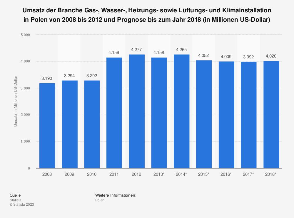 Statistik: Umsatz der Branche Gas-, Wasser-, Heizungs- sowie Lüftungs- und Klimainstallation in Polen von 2008 bis 2012 und Prognose bis zum Jahr 2018 (in Millionen US-Dollar) | Statista