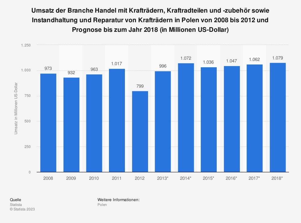Statistik: Umsatz der Branche Handel mit Krafträdern, Kraftradteilen und -zubehör sowie Instandhaltung und Reparatur von Krafträdern in Polen von 2008 bis 2012 und Prognose bis zum Jahr 2018 (in Millionen US-Dollar) | Statista