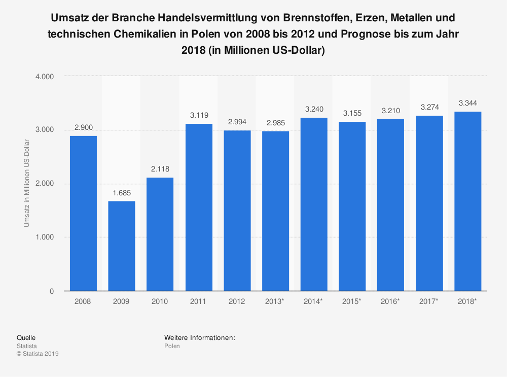 Statistik: Umsatz der Branche Handelsvermittlung von Brennstoffen, Erzen, Metallen und technischen Chemikalien in Polen von 2008 bis 2012 und Prognose bis zum Jahr 2018 (in Millionen US-Dollar) | Statista
