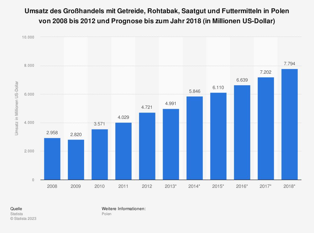Statistik: Umsatz des Großhandels mit Getreide, Rohtabak, Saatgut und Futtermitteln in Polen von 2008 bis 2012 und Prognose bis zum Jahr 2018 (in Millionen US-Dollar) | Statista