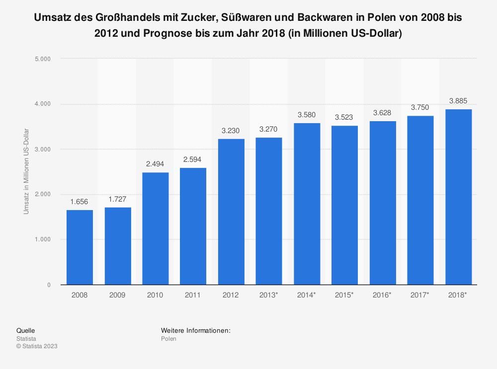 Statistik: Umsatz des Großhandels mit Zucker, Süßwaren und Backwaren in Polen von 2008 bis 2012 und Prognose bis zum Jahr 2018 (in Millionen US-Dollar)   Statista