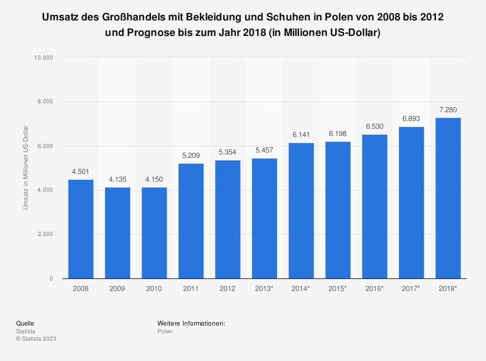 Statistik: Umsatz des Großhandels mit Bekleidung und Schuhen in Polen von 2008 bis 2012 und Prognose bis zum Jahr 2018 (in Millionen US-Dollar) | Statista