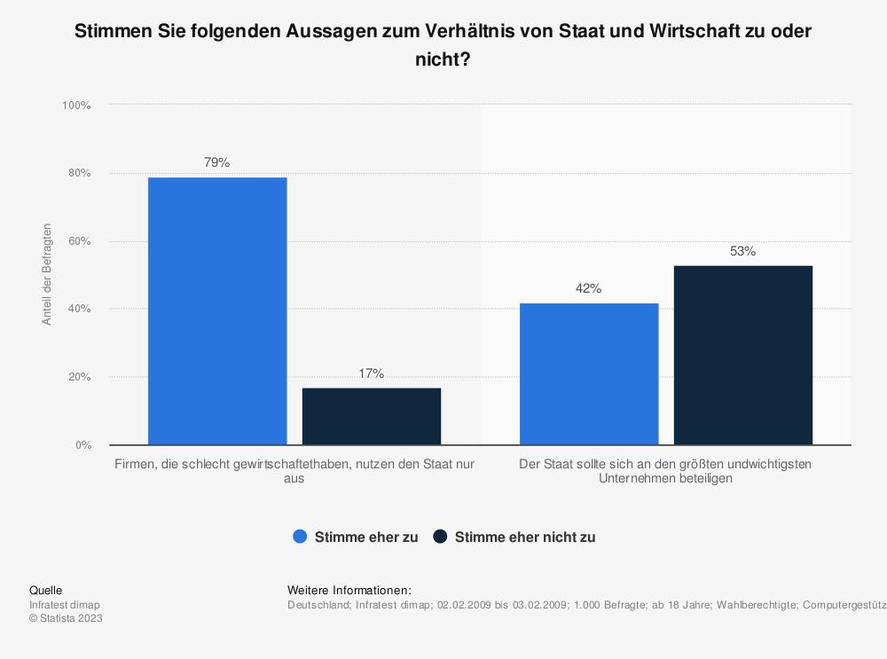 Statistik: Stimmen Sie folgenden Aussagen zum Verhältnis von Staat und Wirtschaft  zu oder nicht? | Statista