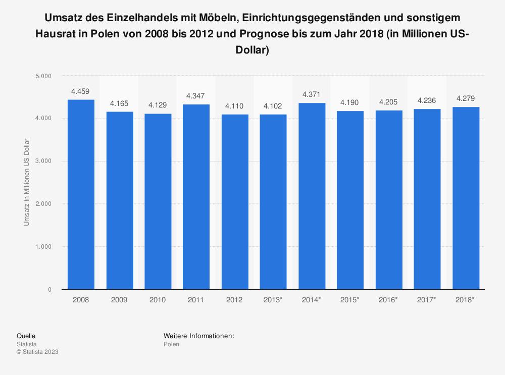 Statistik: Umsatz des Einzelhandels mit Möbeln, Einrichtungsgegenständen und sonstigem Hausrat in Polen von 2008 bis 2012 und Prognose bis zum Jahr 2018 (in Millionen US-Dollar) | Statista