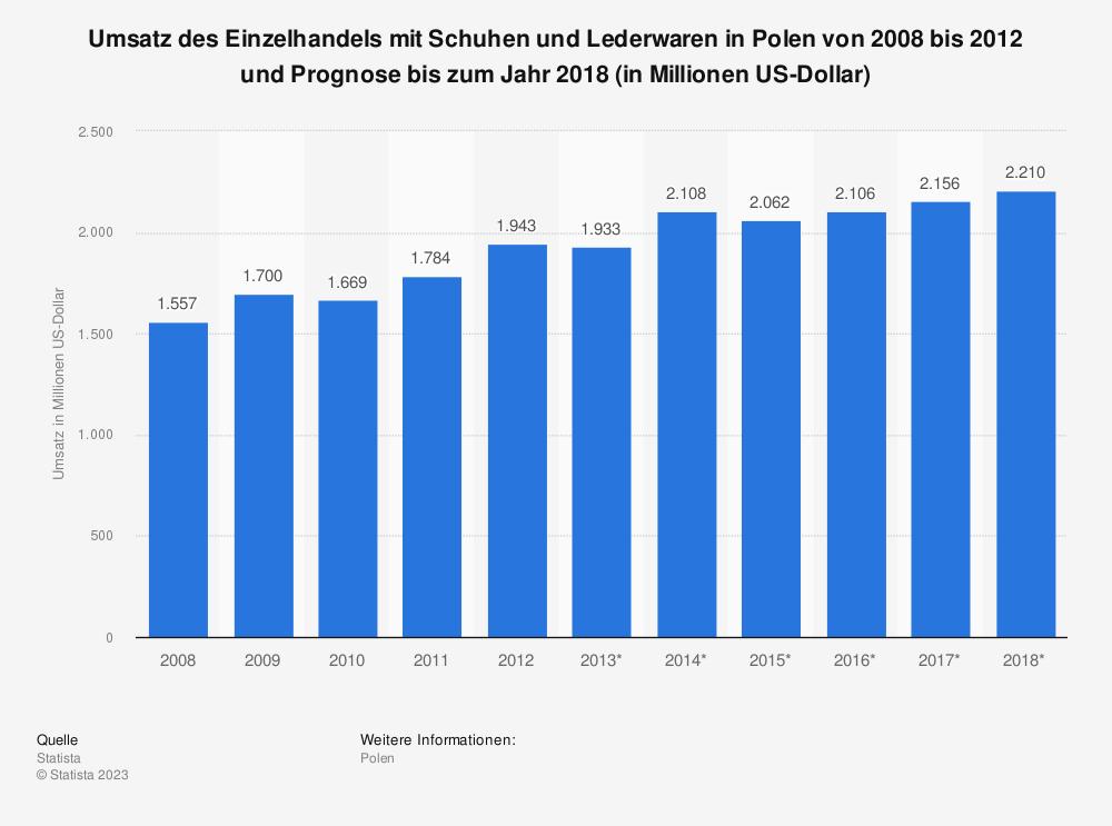 Statistik: Umsatz des Einzelhandels mit Schuhen und Lederwaren in Polen von 2008 bis 2012 und Prognose bis zum Jahr 2018 (in Millionen US-Dollar)   Statista