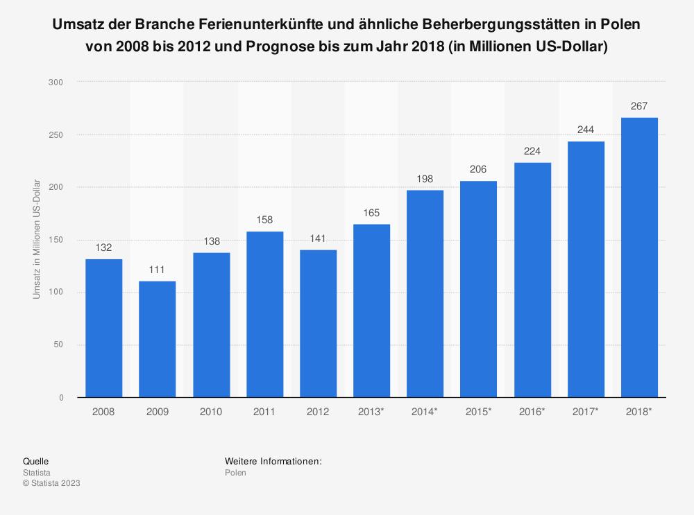 Statistik: Umsatz der Branche Ferienunterkünfte und ähnliche Beherbergungsstätten in Polen von 2008 bis 2012 und Prognose bis zum Jahr 2018 (in Millionen US-Dollar) | Statista