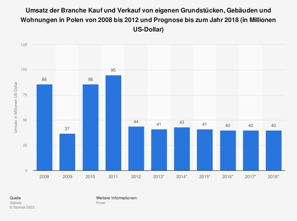 Statistik: Umsatz der Branche Kauf und Verkauf von eigenen Grundstücken, Gebäuden und Wohnungen in Polen von 2008 bis 2012 und Prognose bis zum Jahr 2018 (in Millionen US-Dollar) | Statista