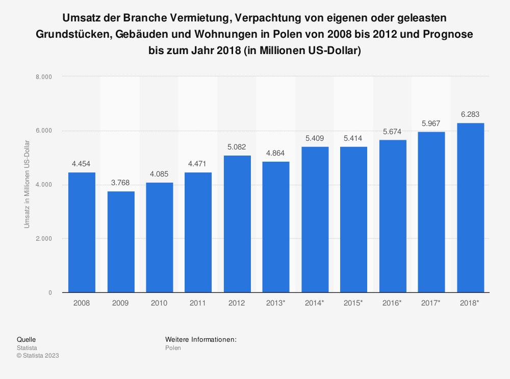 Statistik: Umsatz der Branche Vermietung, Verpachtung von eigenen oder geleasten Grundstücken, Gebäuden und Wohnungen in Polen von 2008 bis 2012 und Prognose bis zum Jahr 2018 (in Millionen US-Dollar) | Statista
