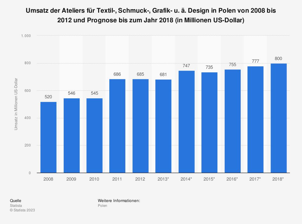 Statistik: Umsatz der Ateliers für Textil-, Schmuck-, Grafik- u. ä. Design in Polen von 2008 bis 2012 und Prognose bis zum Jahr 2018 (in Millionen US-Dollar) | Statista