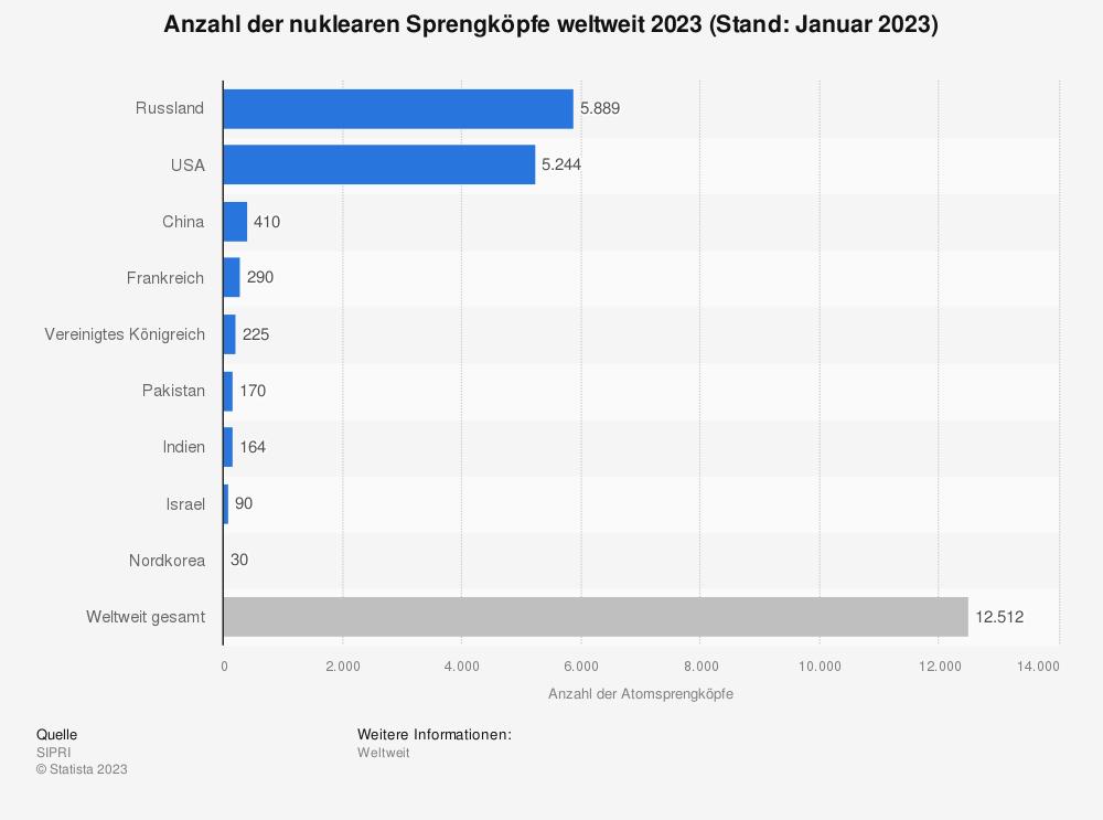Statistik: Anzahl der nuklearen Sprengköpfe weltweit 2017 | Statista