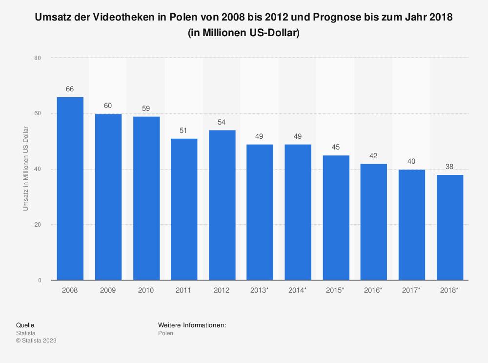 Statistik: Umsatz der Videotheken in Polen von 2008 bis 2012 und Prognose bis zum Jahr 2018 (in Millionen US-Dollar) | Statista