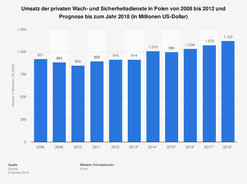 Statistik: Umsatz der privaten Wach- und Sicherheitsdienste in Polen von 2008 bis 2012 und Prognose bis zum Jahr 2018 (in Millionen US-Dollar) | Statista