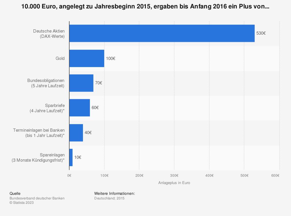 Statistik: 10.000 Euro, angelegt zu Jahresbeginn 2015, ergaben bis Anfang 2016 ein Plus von... | Statista