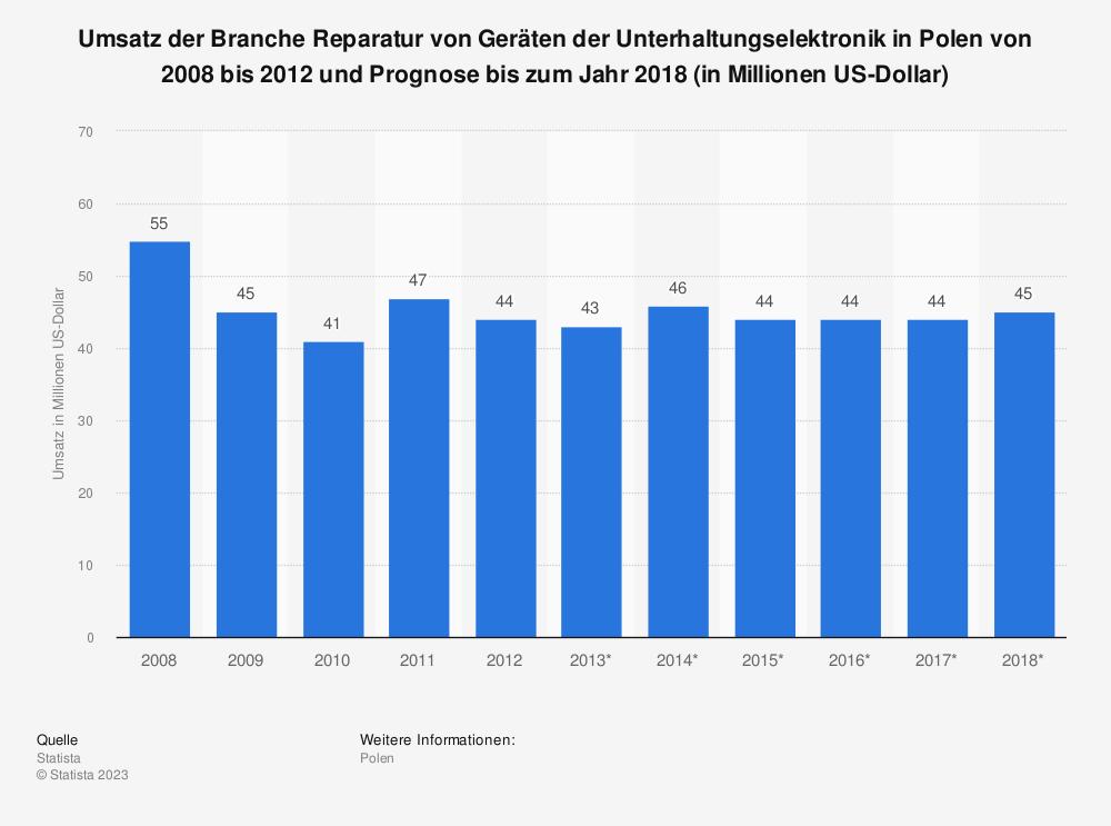 Statistik: Umsatz der Branche Reparatur von Geräten der Unterhaltungselektronik in Polen von 2008 bis 2012 und Prognose bis zum Jahr 2018 (in Millionen US-Dollar) | Statista