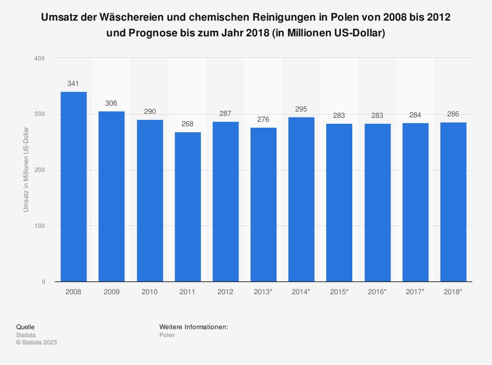 Statistik: Umsatz der Wäschereien und chemischen Reinigungen in Polen von 2008 bis 2012 und Prognose bis zum Jahr 2018 (in Millionen US-Dollar) | Statista