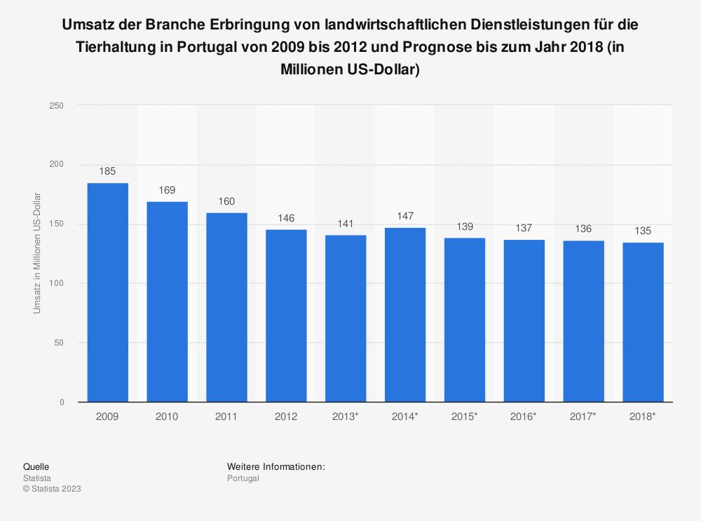 Statistik: Umsatz der Branche Erbringung von landwirtschaftlichen Dienstleistungen für die Tierhaltung in Portugal von 2009 bis 2012 und Prognose bis zum Jahr 2018 (in Millionen US-Dollar) | Statista
