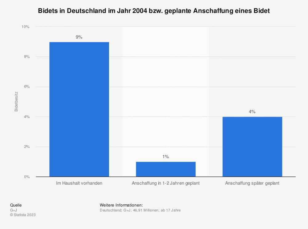 Statistik: Bidets in Deutschland im Jahr 2004 bzw. geplante Anschaffung eines Bidet | Statista