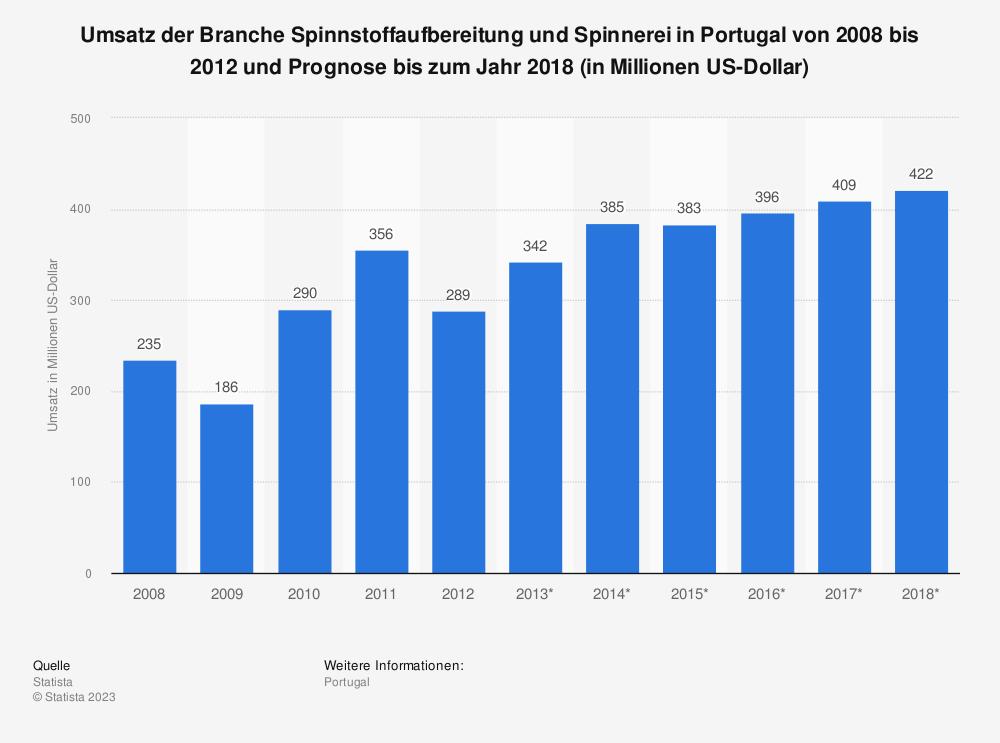 Statistik: Umsatz der Branche Spinnstoffaufbereitung und Spinnerei in Portugal von 2008 bis 2012 und Prognose bis zum Jahr 2018 (in Millionen US-Dollar) | Statista