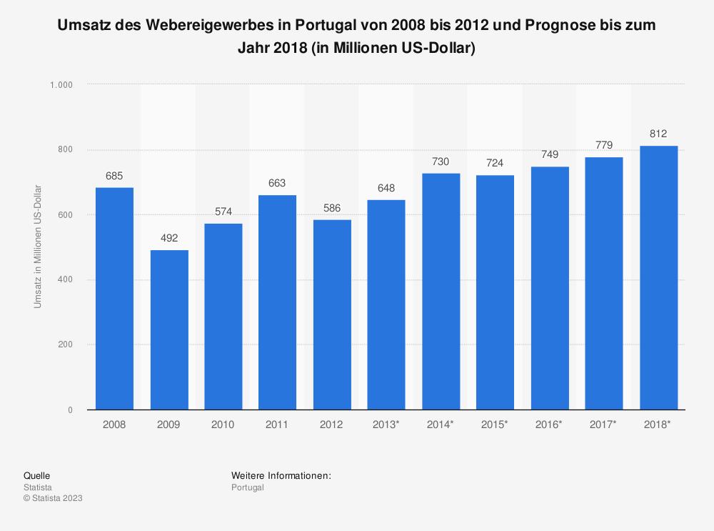Statistik: Umsatz des Webereigewerbes in Portugal von 2008 bis 2012 und Prognose bis zum Jahr 2018 (in Millionen US-Dollar) | Statista