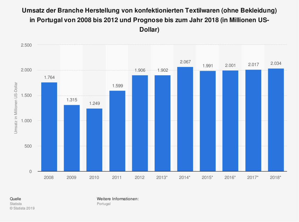 Statistik: Umsatz der Branche Herstellung von konfektionierten Textilwaren (ohne Bekleidung) in Portugal von 2008 bis 2012 und Prognose bis zum Jahr 2018 (in Millionen US-Dollar)   Statista