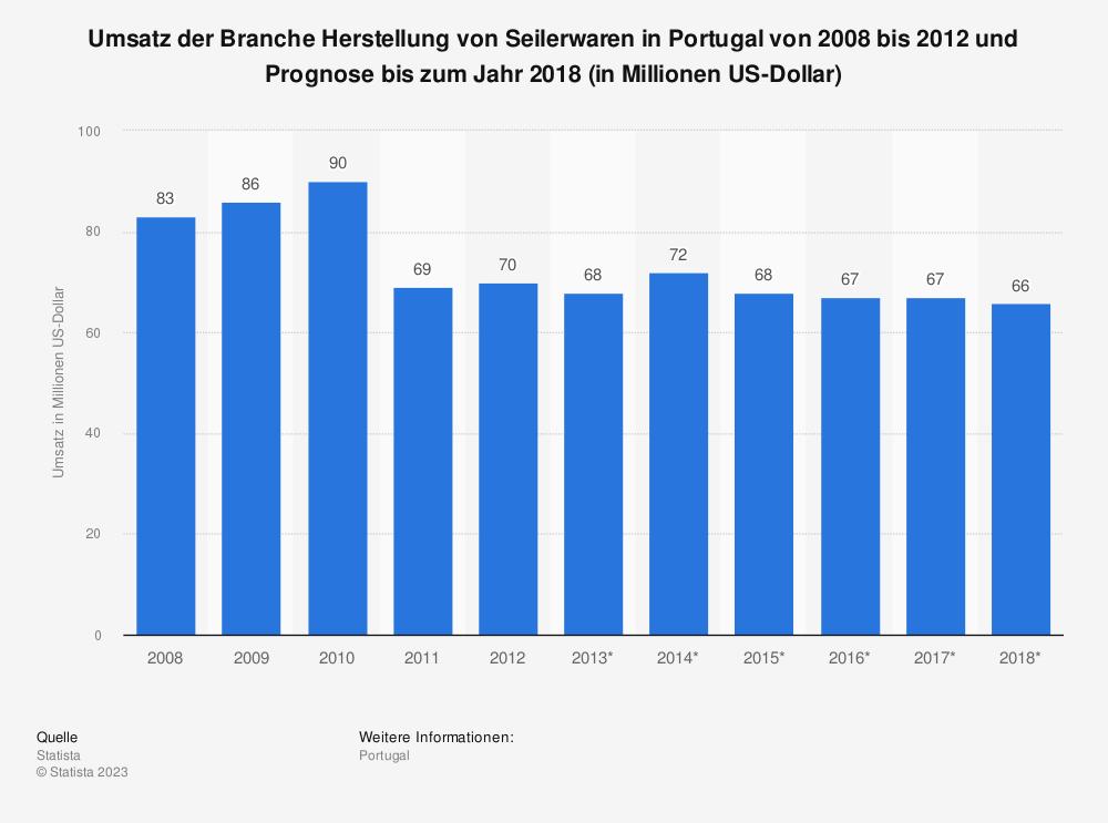 Statistik: Umsatz der Branche Herstellung von Seilerwaren in Portugal von 2008 bis 2012 und Prognose bis zum Jahr 2018 (in Millionen US-Dollar)   Statista