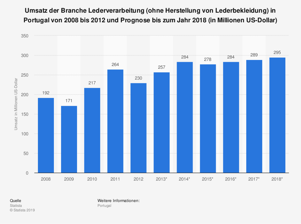 Statistik: Umsatz der Branche Lederverarbeitung (ohne Herstellung von Lederbekleidung) in Portugal von 2008 bis 2012 und Prognose bis zum Jahr 2018 (in Millionen US-Dollar) | Statista