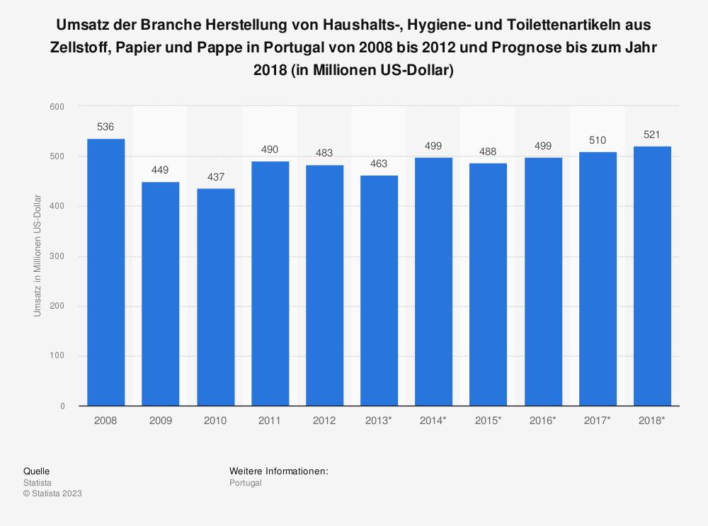 Statistik: Umsatz der Branche Herstellung von Haushalts-, Hygiene- und Toilettenartikeln aus Zellstoff, Papier und Pappe in Portugal von 2008 bis 2012 und Prognose bis zum Jahr 2018 (in Millionen US-Dollar) | Statista