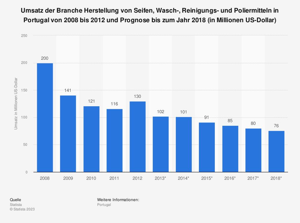 Statistik: Umsatz der Branche Herstellung von Seifen, Wasch-, Reinigungs- und Poliermitteln in Portugal von 2008 bis 2012 und Prognose bis zum Jahr 2018 (in Millionen US-Dollar) | Statista