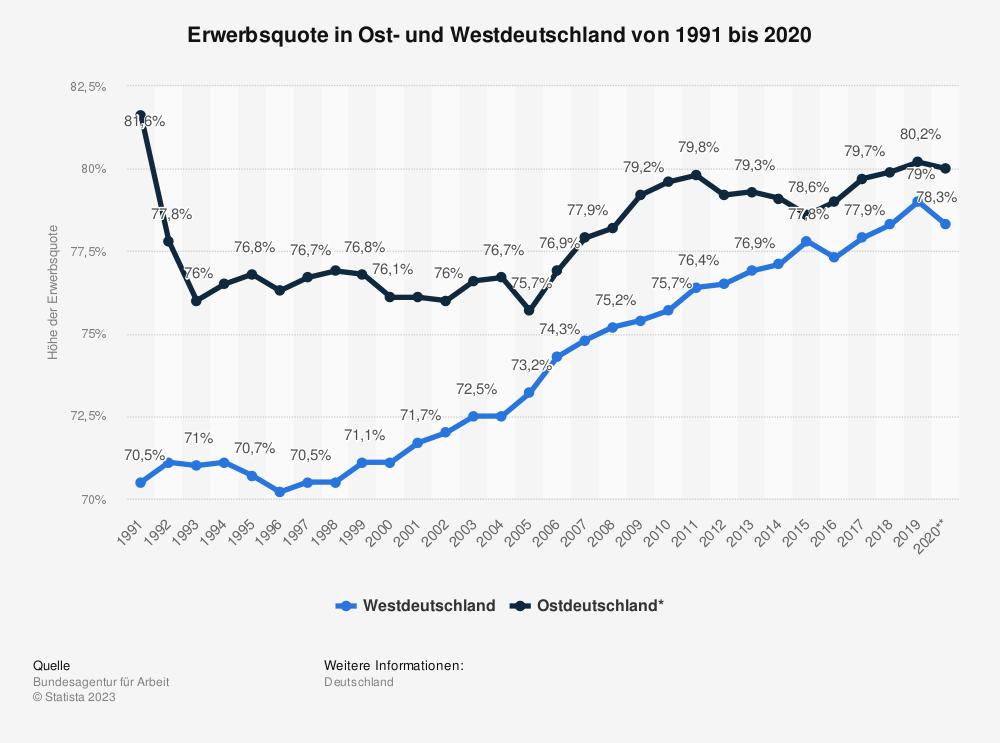 Statistik: Erwerbsquote in Ost- und Westdeutschland von 1991 bis 2017 | Statista