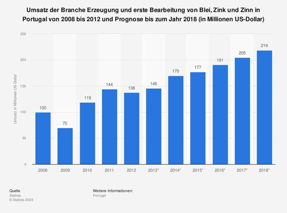 Statistik: Umsatz der Branche Erzeugung und erste Bearbeitung von Blei, Zink und Zinn in Portugal von 2008 bis 2012 und Prognose bis zum Jahr 2018 (in Millionen US-Dollar)   Statista