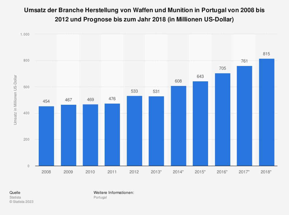 Statistik: Umsatz der Branche Herstellung von Waffen und Munition in Portugal von 2008 bis 2012 und Prognose bis zum Jahr 2018 (in Millionen US-Dollar) | Statista