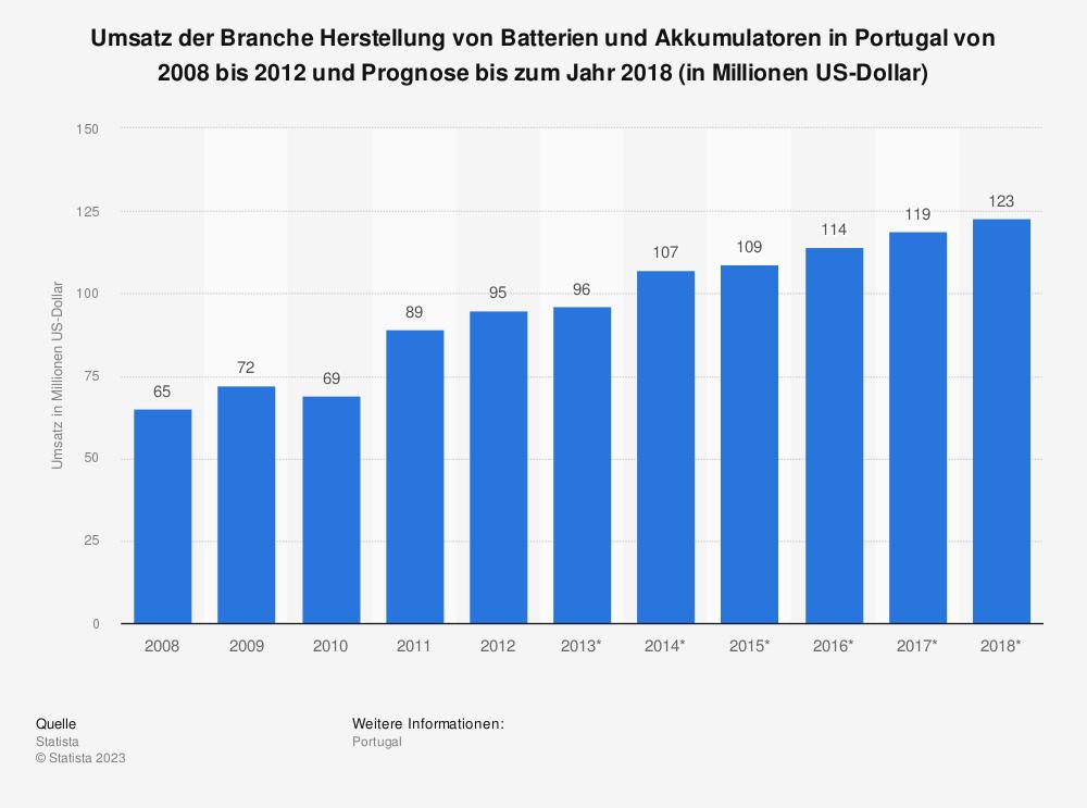 Statistik: Umsatz der Branche Herstellung von Batterien und Akkumulatoren in Portugal von 2008 bis 2012 und Prognose bis zum Jahr 2018 (in Millionen US-Dollar) | Statista