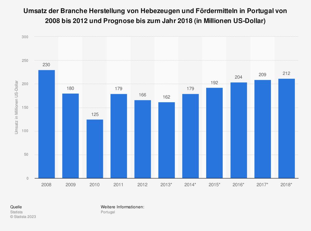 Statistik: Umsatz der Branche Herstellung von Hebezeugen und Fördermitteln in Portugal von 2008 bis 2012 und Prognose bis zum Jahr 2018 (in Millionen US-Dollar) | Statista