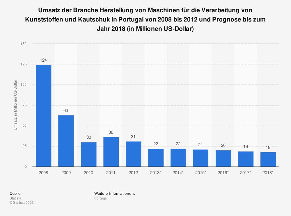 Statistik: Umsatz der Branche Herstellung von Maschinen für die Verarbeitung von Kunststoffen und Kautschuk in Portugal von 2008 bis 2012 und Prognose bis zum Jahr 2018 (in Millionen US-Dollar) | Statista