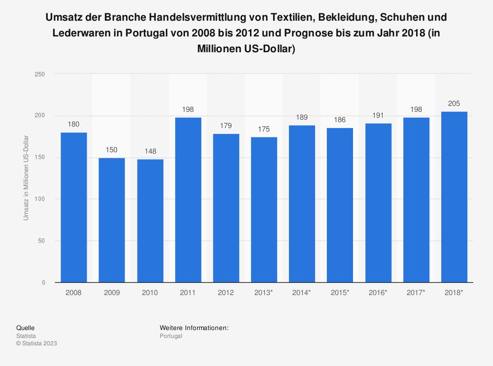Statistik: Umsatz der Branche Handelsvermittlung von Textilien, Bekleidung, Schuhen und Lederwaren in Portugal von 2008 bis 2012 und Prognose bis zum Jahr 2018 (in Millionen US-Dollar)   Statista
