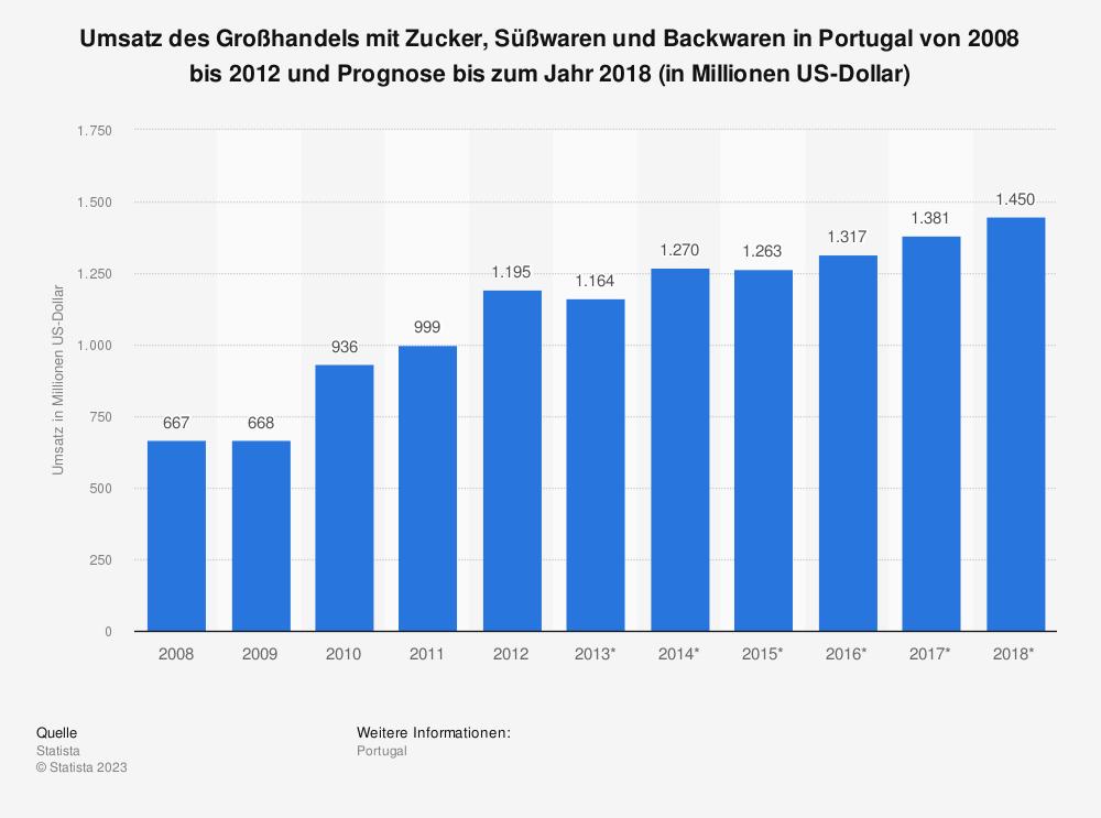 Statistik: Umsatz des Großhandels mit Zucker, Süßwaren und Backwaren in Portugal von 2008 bis 2012 und Prognose bis zum Jahr 2018 (in Millionen US-Dollar) | Statista