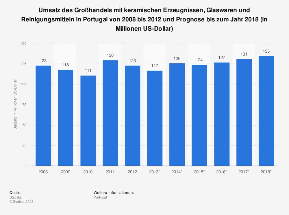 Statistik: Umsatz des Großhandels mit keramischen Erzeugnissen, Glaswaren und Reinigungsmitteln in Portugal von 2008 bis 2012 und Prognose bis zum Jahr 2018 (in Millionen US-Dollar) | Statista