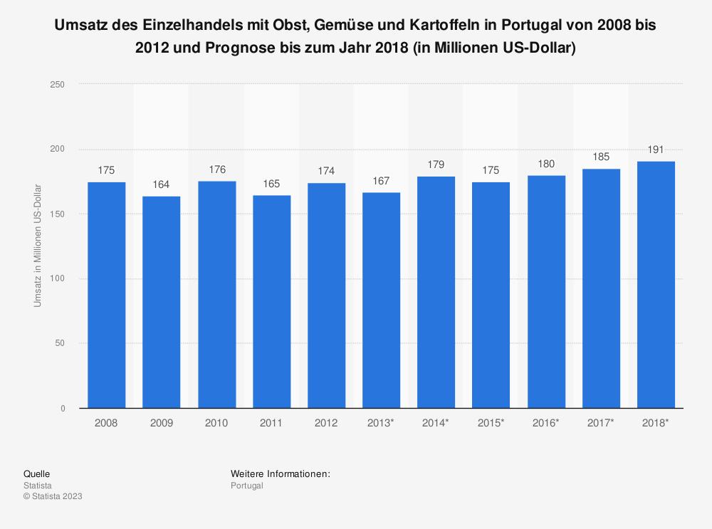 Statistik: Umsatz des Einzelhandels mit Obst, Gemüse und Kartoffeln in Portugal von 2008 bis 2012 und Prognose bis zum Jahr 2018 (in Millionen US-Dollar) | Statista