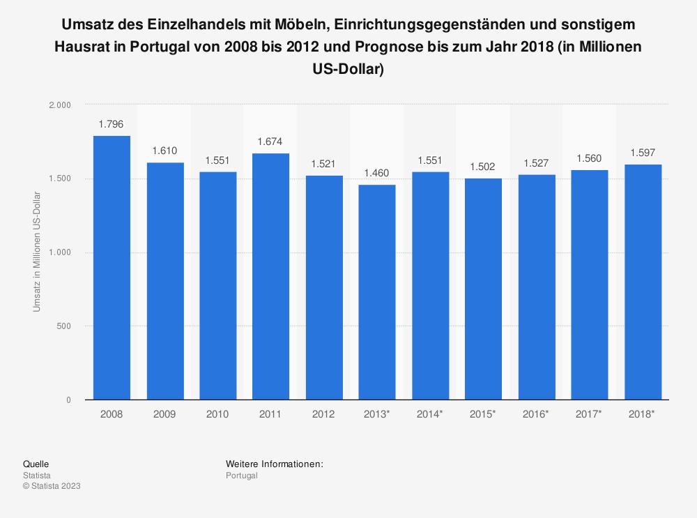 Statistik: Umsatz des Einzelhandels mit Möbeln, Einrichtungsgegenständen und sonstigem Hausrat in Portugal von 2008 bis 2012 und Prognose bis zum Jahr 2018 (in Millionen US-Dollar) | Statista