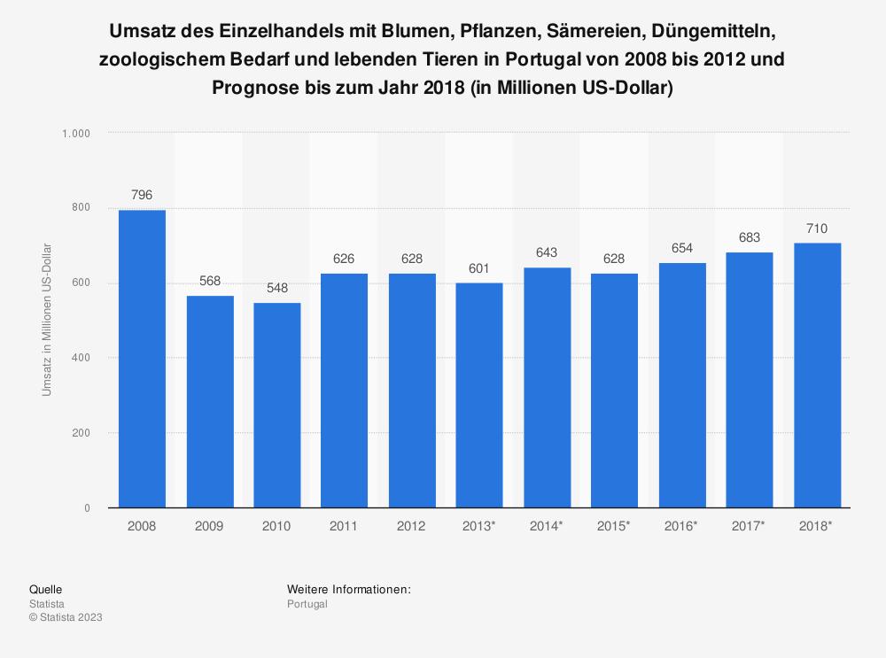 Statistik: Umsatz des Einzelhandels mit Blumen, Pflanzen, Sämereien, Düngemitteln, zoologischem Bedarf und lebenden Tieren in Portugal von 2008 bis 2012 und Prognose bis zum Jahr 2018 (in Millionen US-Dollar) | Statista