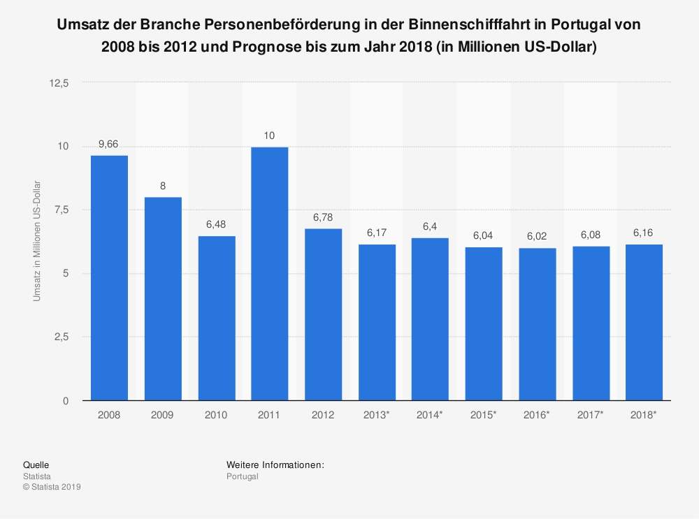 Statistik: Umsatz der Branche Personenbeförderung in der Binnenschifffahrt in Portugal von 2008 bis 2012 und Prognose bis zum Jahr 2018 (in Millionen US-Dollar) | Statista