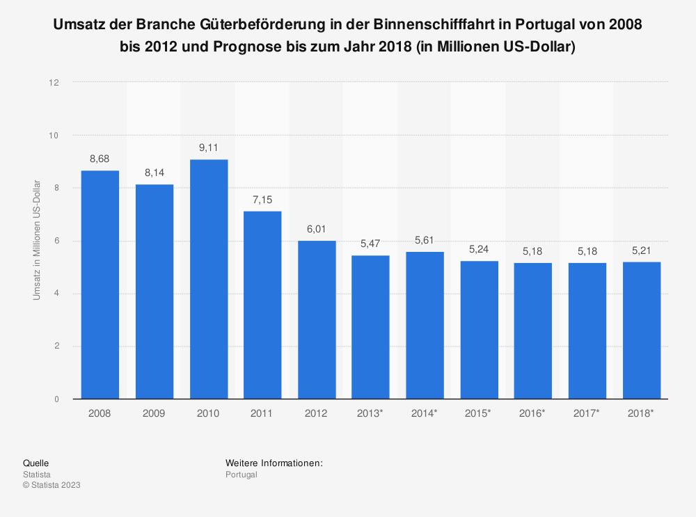 Statistik: Umsatz der Branche Güterbeförderung in der Binnenschifffahrt in Portugal von 2008 bis 2012 und Prognose bis zum Jahr 2018 (in Millionen US-Dollar) | Statista
