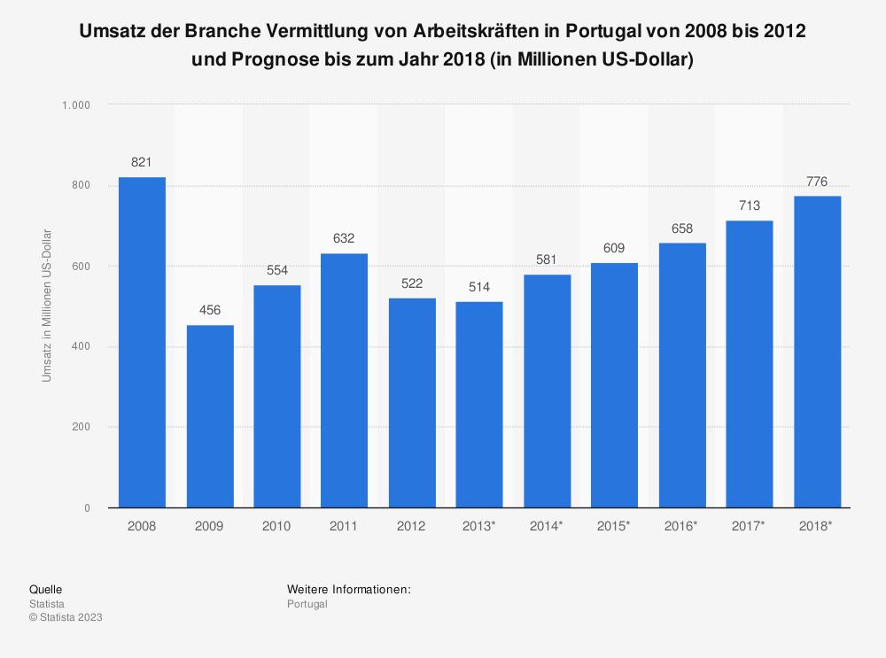 Statistik: Umsatz der Branche Vermittlung von Arbeitskräften in Portugal von 2008 bis 2012 und Prognose bis zum Jahr 2018 (in Millionen US-Dollar) | Statista