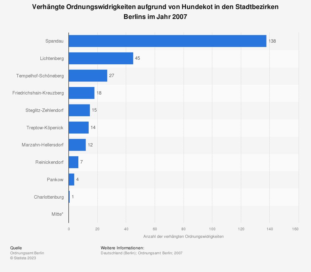 Statistik: Verhängte Ordnungswidrigkeiten aufgrund von Hundekot in den Stadtbezirken Berlins im Jahr 2007 | Statista
