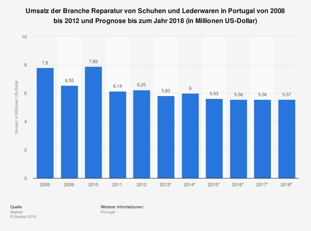 Statistik: Umsatz der Branche Reparatur von Schuhen und Lederwaren in Portugal von 2008 bis 2012 und Prognose bis zum Jahr 2018 (in Millionen US-Dollar) | Statista