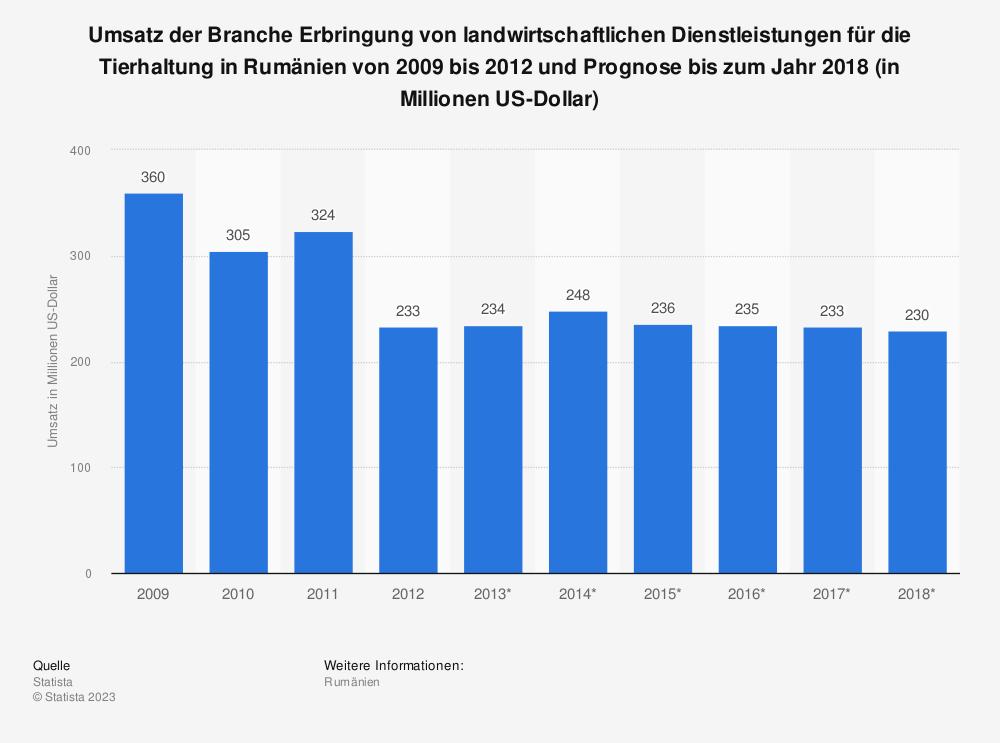 Statistik: Umsatz der Branche Erbringung von landwirtschaftlichen Dienstleistungen für die Tierhaltung in Rumänien von 2009 bis 2012 und Prognose bis zum Jahr 2018 (in Millionen US-Dollar) | Statista